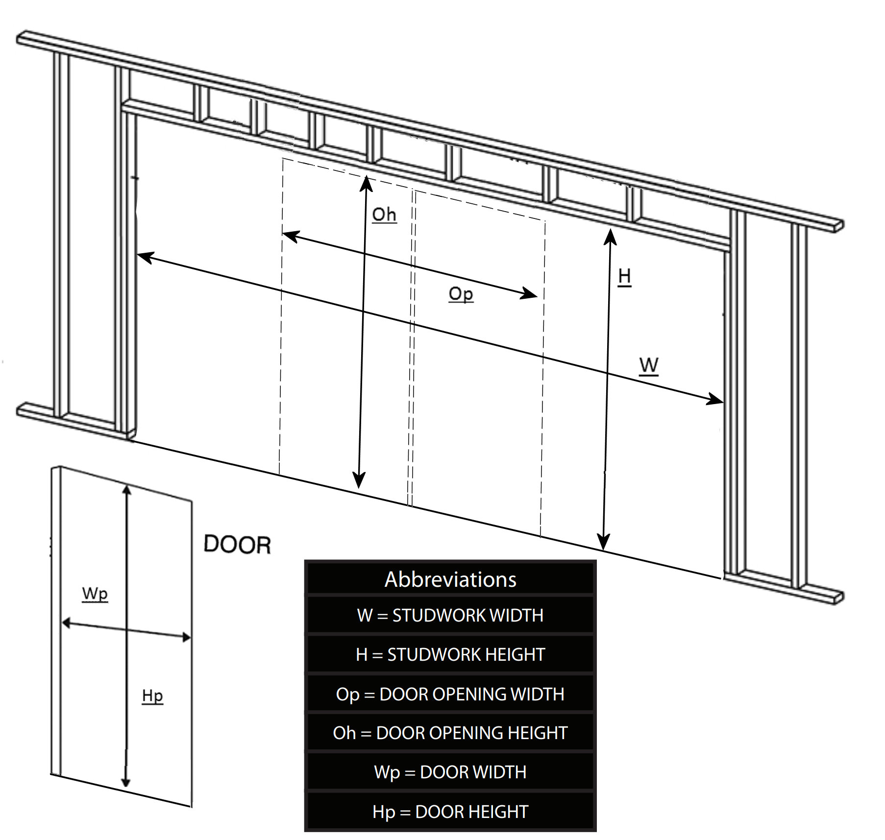Diagram showing dimension calculations for the double adjustable sliding pocket door kit
