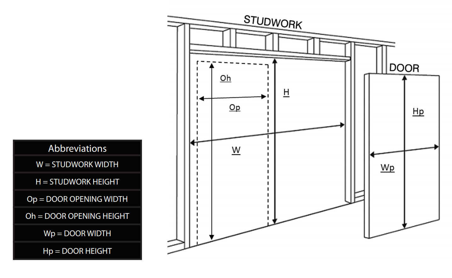 Diagram showing dimensions to calculate single adjustable sliding pocket door kit